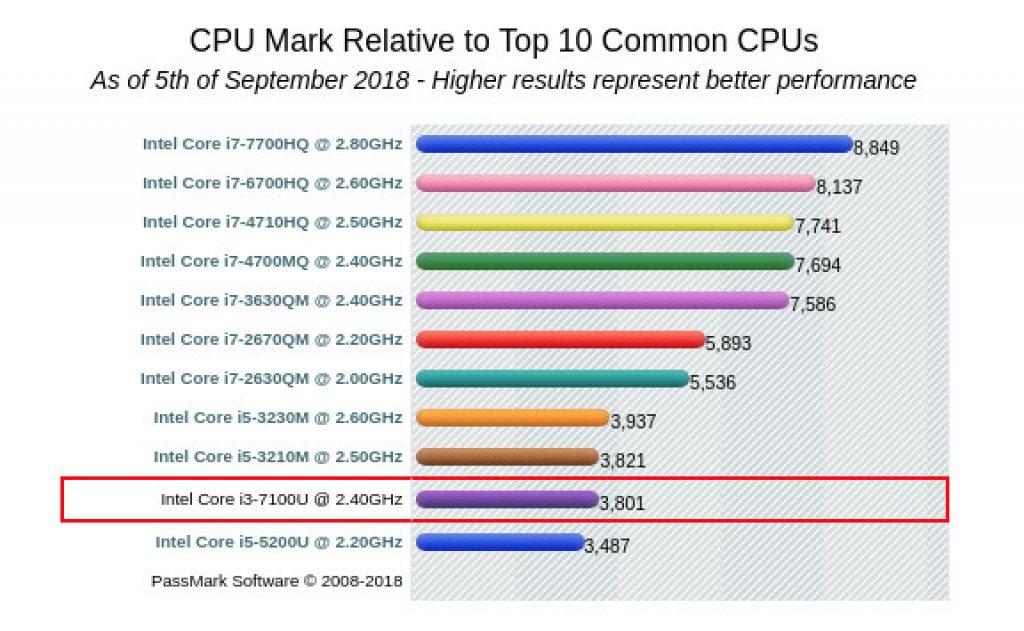 ASUS X541UV-GO1483 procesor